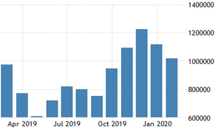 This graph shows the downfall of tourism in India because of COVID-19
