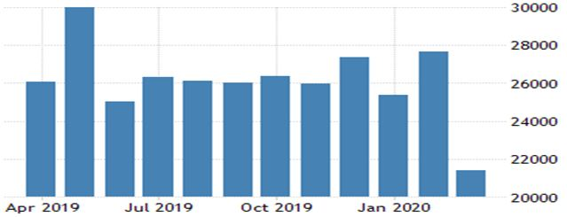 This graph shows the downfall of exports in India due to covid-19