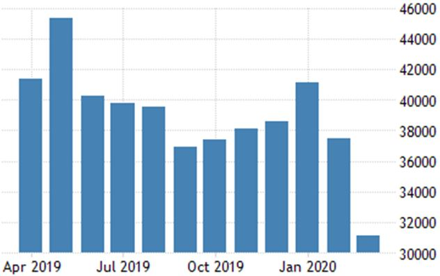 This graph shows the downfall of imports in India because of COVID-19